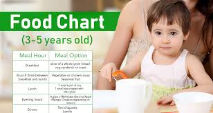 Baby Boy Diet Chart Healthy Diet Plan For 3 5 Years Old With Food Chart