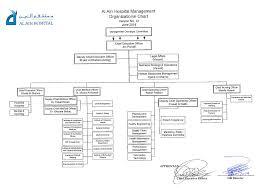 Hospital Chart 1 2 Al Ain Hospital Chart Welcome To My E Portfolio