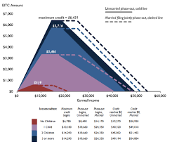 Eic Tax Chart 2018 The Earned Income Tax Credit Eitc