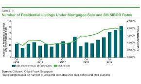 Chart Of The Day Residential Mortgagee Sale Listings Up