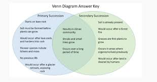 Primary Succession And Secondary Succession Venn Diagram Primary Succession Vs Secondary Succession Differences