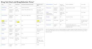 Drug Test Chart And Drug Detection Times Fadq
