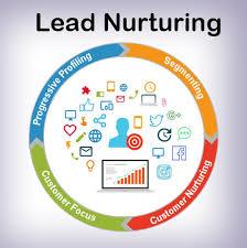 Lead Nurturing Lead Nurturing Setup For Modern Marketers Aritic Pinpoint