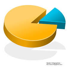 3d Pie Chart With Small Slice Free Vector Pie Charts