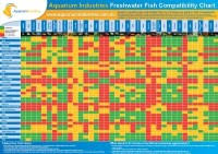 Petco Fish Compatibility Chart Saltwater Fish