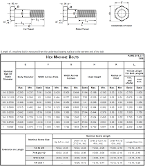 Sts Industrial A307 Grade A Technical Data