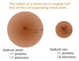 ionic size ionic size chemistry resource