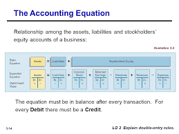 3 14 the accounting equation lo 2 explain double entry rules
