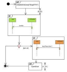 uml diagram types with examples for each type of uml diagramsinteraction overview diagram in uml