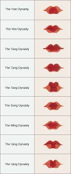 A Chart Of Womens Lip Painting Styles In Past Dynasties