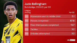 Boss gareth southgate wants bellingham, 17, in his squad for tomorrow's nations league clash in belgium and wednesday's home game with iceland. Jude Bellingham England Call Up Borussia Dortmund Midfielder Football News Sky Sports