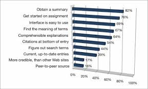 how today s college students use for course related  figure 2 why do students use for course related research