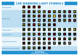 Dash Indicator Light Symbols Car Warning Lights Resource Centre Gofar