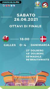 Euro 2020: Tabellino e Voti di Galles vs Danimarca | Calcio Style - Notizie  e news calcio