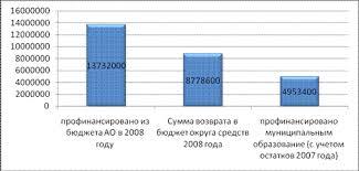 Отчет о прохождении практики в администрации Сургута рис 3 1 Исполнение средств федерального бюджета