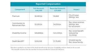 Compensation And Benefits Calculating Compensation For Benefits Mmbb