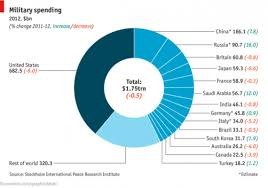 Chart Of The Day Yes We Can Afford To Cut Defense Spending