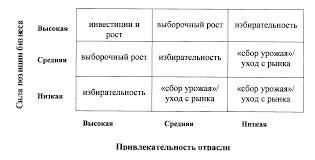 Реферат Стратегическое планирование com Банк  Решетка планирования СХЕ Индекс силы позиции определяется с учетом показателя относительной рыночной доли динамики ее изменения величины получаемой