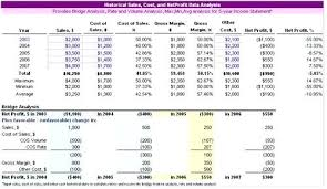 Gross Profit Formula Excel Profit Calculator Excel Template