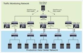 Data Broker Cisco Nexus Data Broker Deployment Use Cases With Cisco Nexus 3000