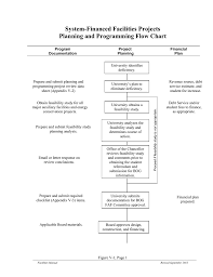 Project Plan Flow Chart System Financed Facilities Projects Planning And Programming