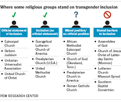 Baptist One Chart Where Different Religious Groups Stand On Transgender