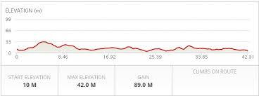 Paris Marathon Elevation Chart Cape Town Marathon 2014 2015 Date Registration Course