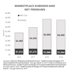 Deeper Dive Individual Insurance Market Basics Csdz
