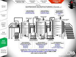 quality by design qbd model for liquid oral suspension 55