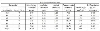Halar Direct Burial Cable Aegion