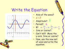 write the equation axis of the wave x 2 amplitude period b