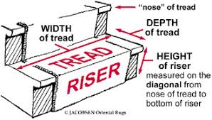 Now the lesser is the height of riser, the more no. of steps will be  required to lead you to the upper level. Therefore, make sure you have  enough space to ...