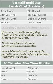Glucose Levels Chart For Adults Normal Blood Sugar Levels Chart For Adults Diabetes