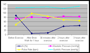 Blood Pressure After Exercise Chart Uscom Education