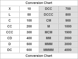Roman Numerals Conversion Chart Roman Numeral Conversion Table Modern Coffee Tables And
