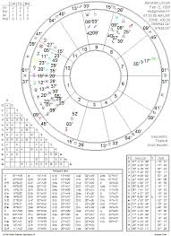 John F Kennedy Birth Chart An Astrological Comparison Between Presidents Lincoln And