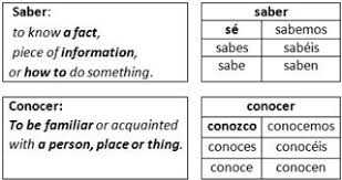 Saber Chart 73 Exact Saber And Conocer Conjugation Chart