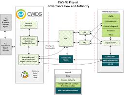 Cwds Blended Governance Structure