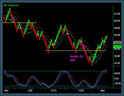 Nadex Binary Options System Day Trading Stocks Using Renko