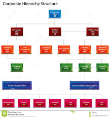 Corporate Organizational Structure Chart Corporate Hierarchy Structure Chart Stock Vector