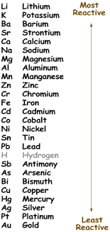 Activity Series Of Metals Chart Does The Following Reaction Occur Explain Your Answer