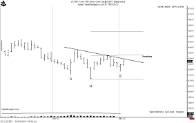 Corn Spread Charts Why I Believe Corn Prices Are At Or Near A Bottom Peter