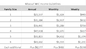 Medicaid Chart Income 2016 Eligibility Johnson County Community Health Services
