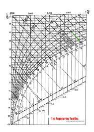 Psychrometric Chart Evaporative Cooling Evaporative Cooling
