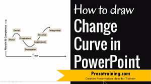 5) click at a point on the document, where you wish the line to start. How To Draw Change Curve In Powerpoint Youtube