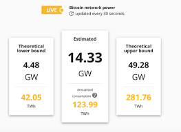This is not something that will change in the future unless the bitcoin price is going to significantly go. How Bitcoin Mining Works Bitcoin Mining Energy Consumption