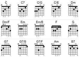 C Chord Chart Guitar Guitar Chords To O Holy Night In The Key Of C In A Chord