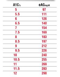 A1c Average Glucose Chart A1c Glucose Chart Bismi Margarethaydon Com