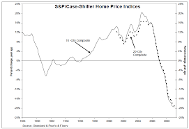 Case Shiller Index Chart Case Shiller Home Prices Index Down 31 6 From Peak The