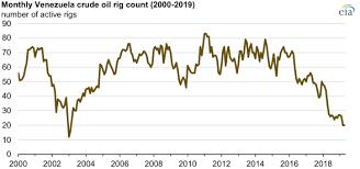 Venezuelan Crude Oil Production Falls To Lowest Level Since